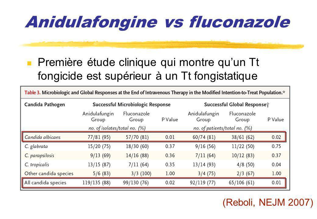 Anidulafongine vs fluconazole