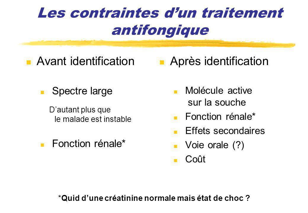 Les contraintes d'un traitement antifongique