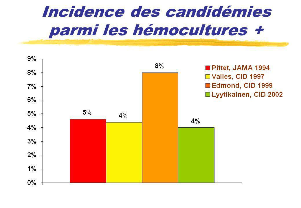 Incidence des candidémies parmi les hémocultures +