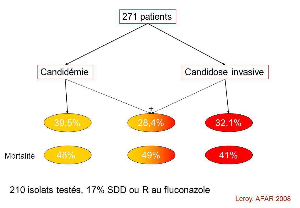 210 isolats testés, 17% SDD ou R au fluconazole