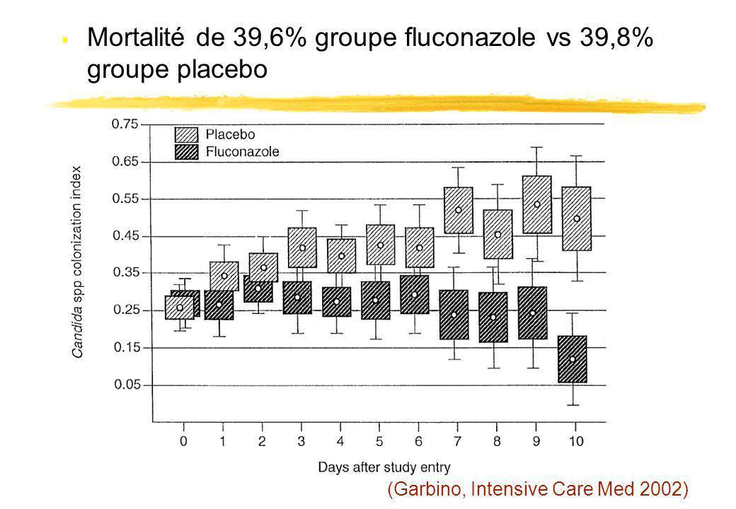 Mortalité de 39,6% groupe fluconazole vs 39,8% groupe placebo
