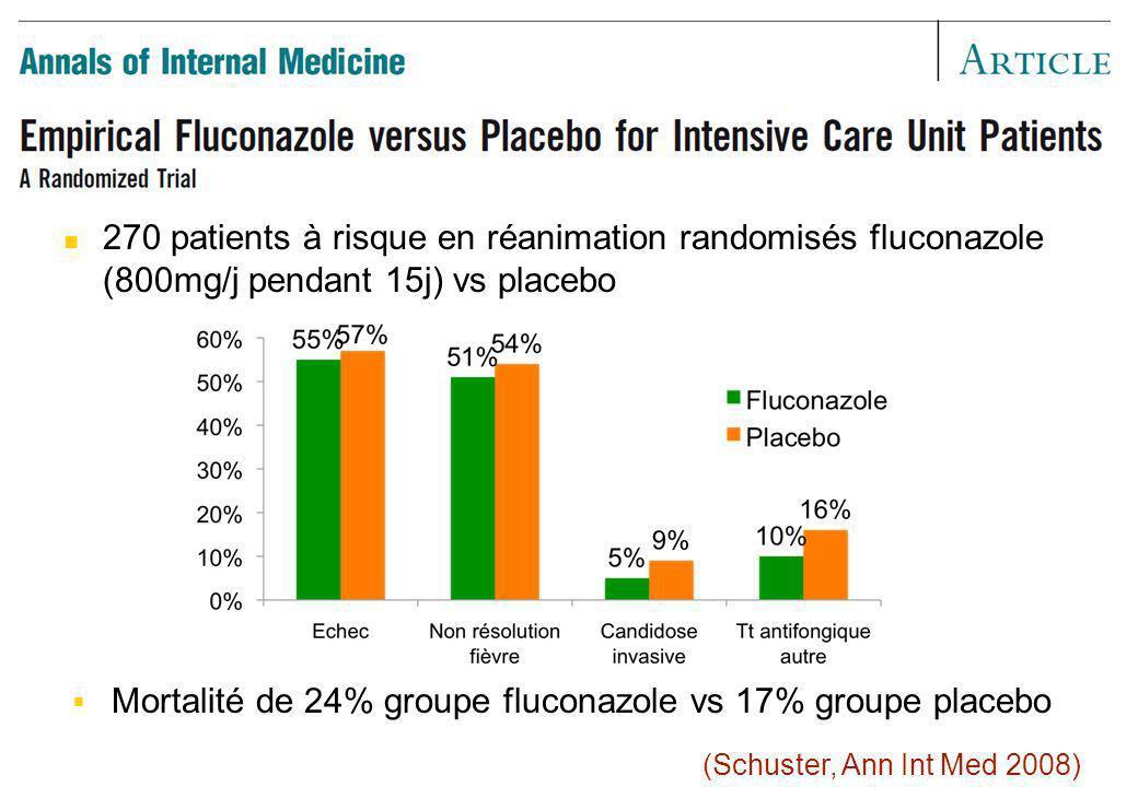 Mortalité de 24% groupe fluconazole vs 17% groupe placebo