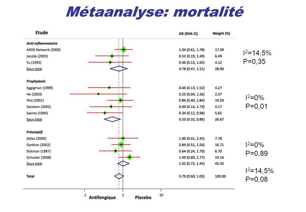 Métaanalyse: mortalité
