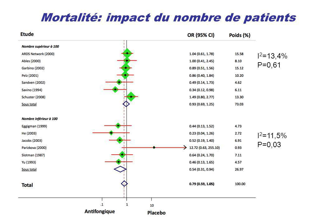 Mortalité: impact du nombre de patients