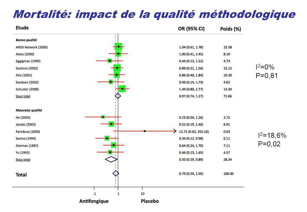 Mortalité: impact de la qualité méthodologique