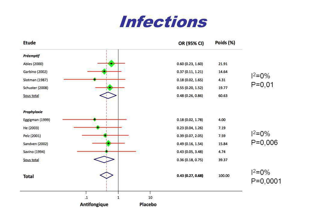 Infections I2=0% P=0,01 I2=0% P=0,006 I2=0% P=0,0001