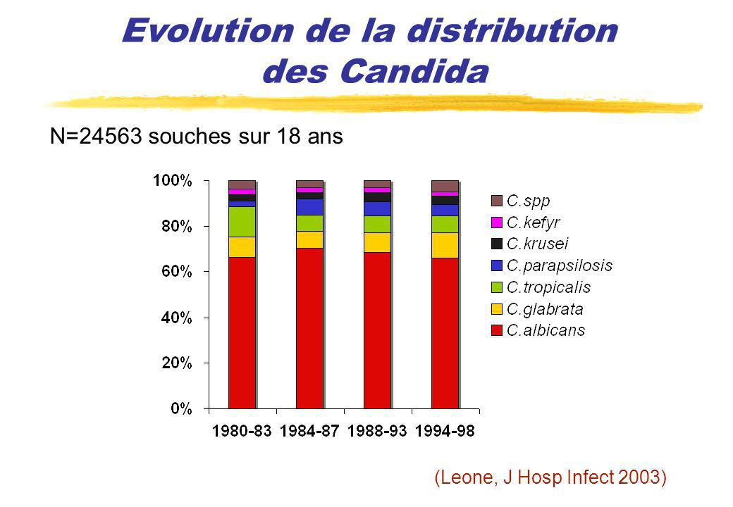 Evolution de la distribution des Candida