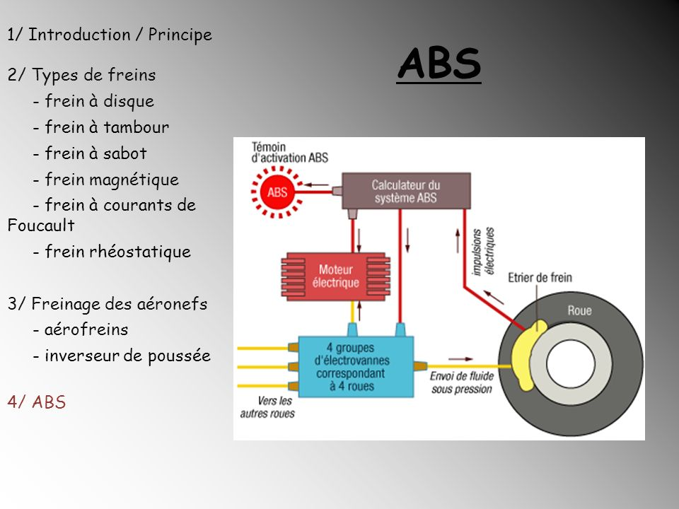 ABS 1/ Introduction / Principe 2/ Types de freins - frein à disque