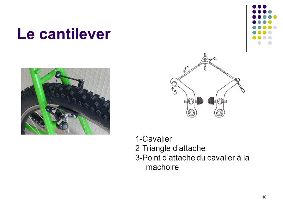 Le cantilever 1-Cavalier 2-Triangle d'attache