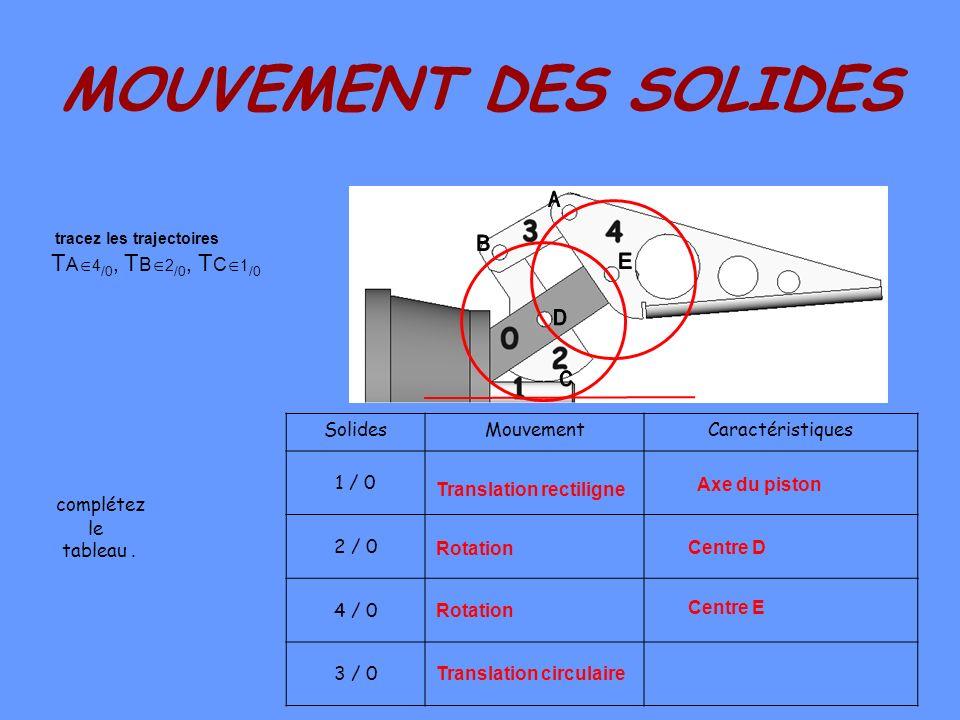 Translation rectiligne Translation circulaire
