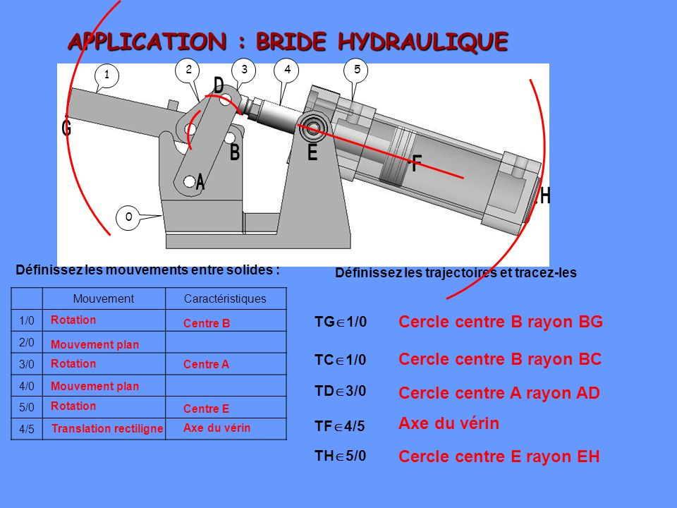 APPLICATION : BRIDE HYDRAULIQUE