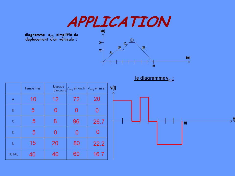 APPLICATION e(km) t(mn) 20. 12. 40. A. B. C. D. E. diagramme e(t) simplifié du. déplacement d'un véhicule :