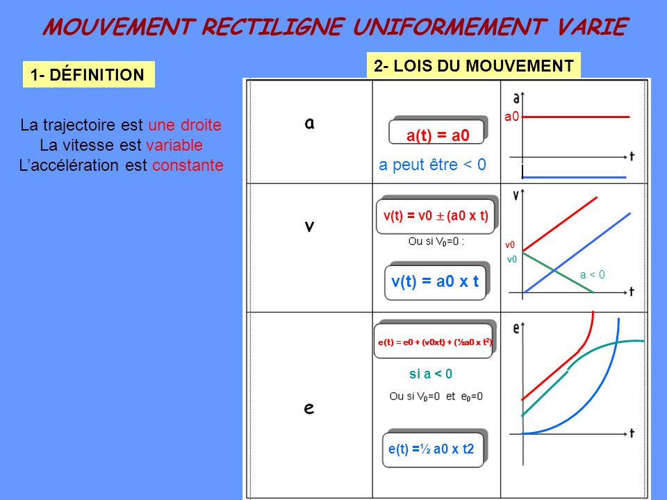 MOUVEMENT RECTILIGNE UNIFORMEMENT VARIE