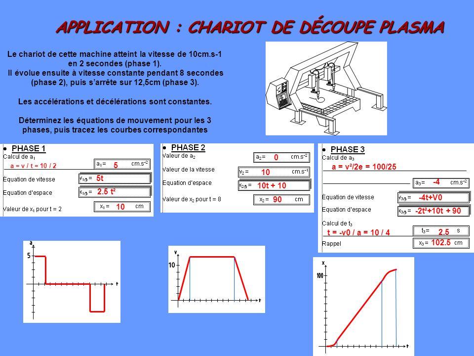 APPLICATION : CHARIOT DE DÉCOUPE PLASMA
