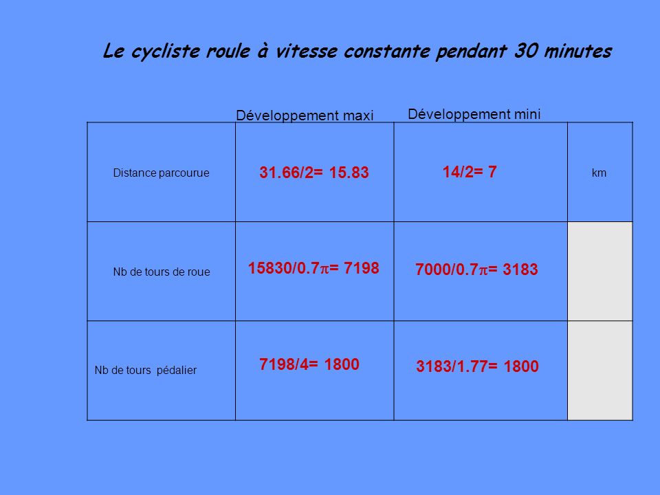 Le cycliste roule à vitesse constante pendant 30 minutes