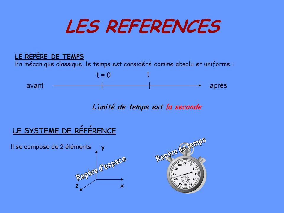 LES REFERENCES t t = 0 avant après L'unité de temps est la seconde