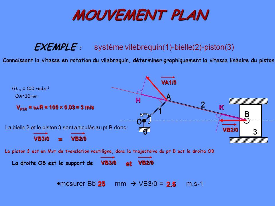 Bielle manivelle equation