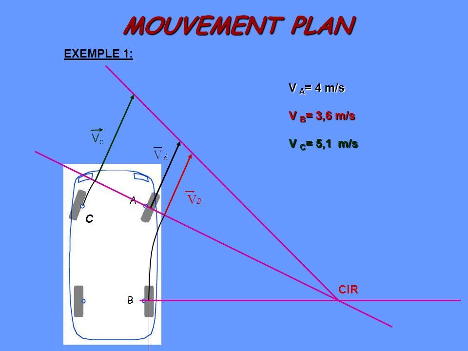 MOUVEMENT PLAN V EXEMPLE 1: V A= 4 m/s V B= 3,6 m/s Vc V C= 5,1 m/s C