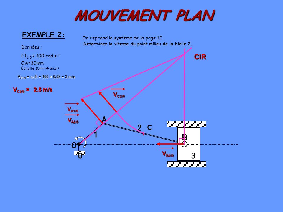 MOUVEMENT PLAN A 2 1 B O 3 1/0 = 100 rad.s-1 EXEMPLE 2: CIR C
