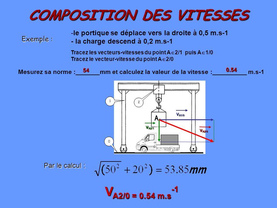 COMPOSITION DES VITESSES