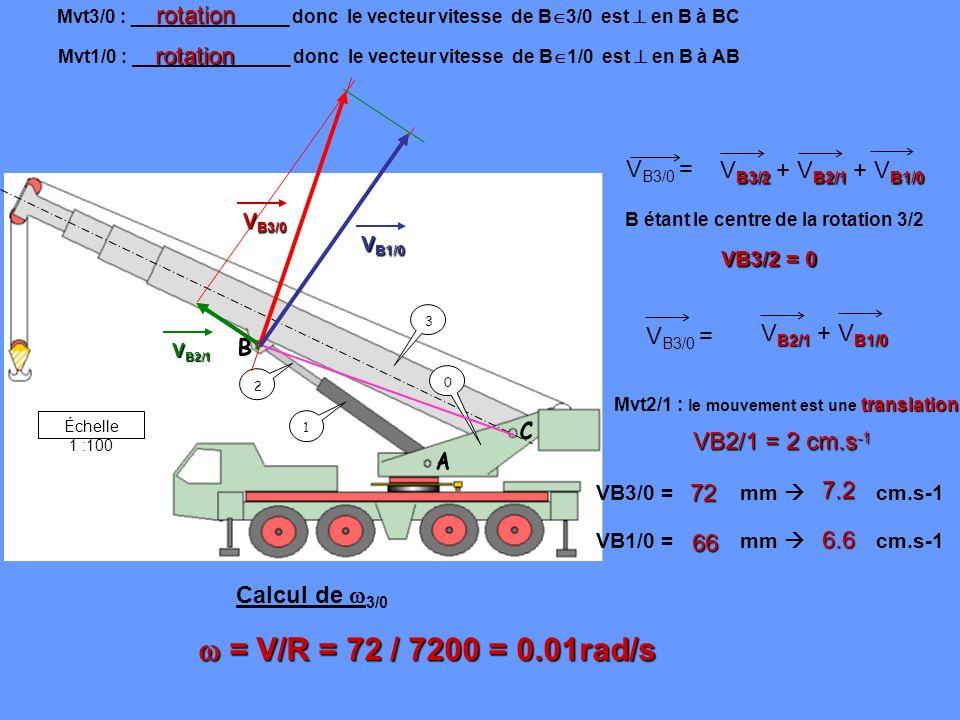B C A  = V/R = 72 / 7200 = 0.01rad/s rotation rotation VB3/0 =