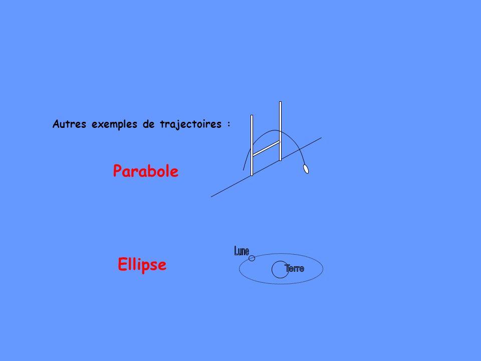 Autres exemples de trajectoires :