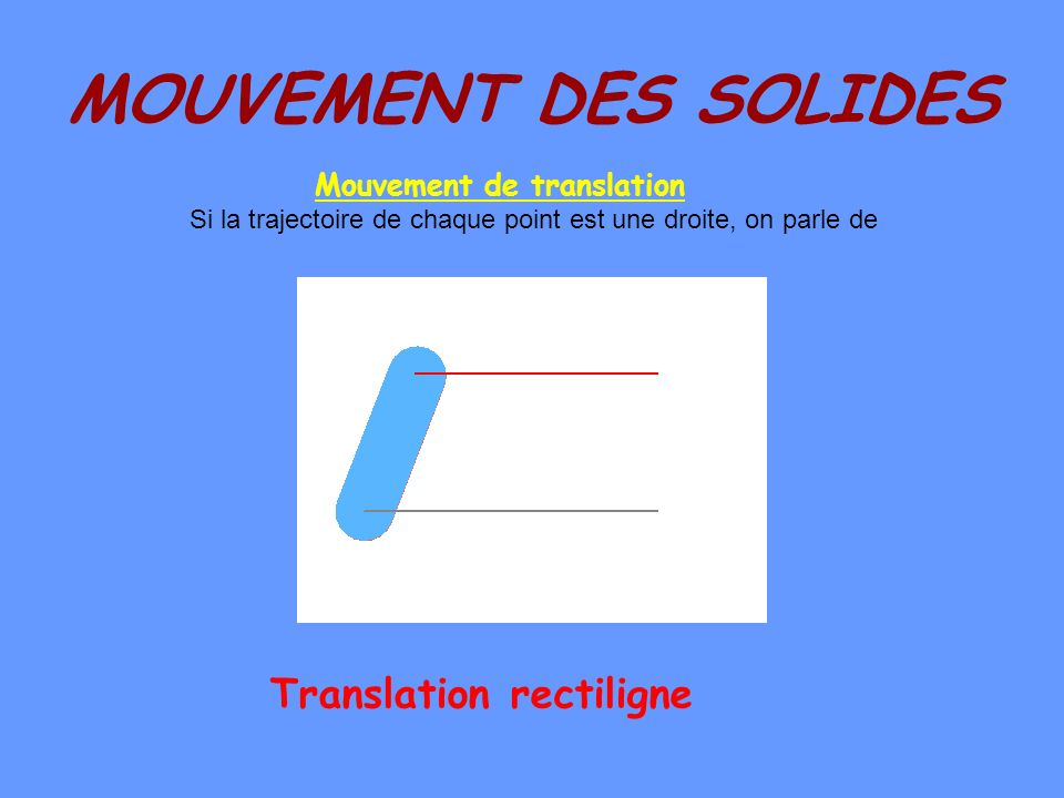 Mouvement de translation Translation rectiligne