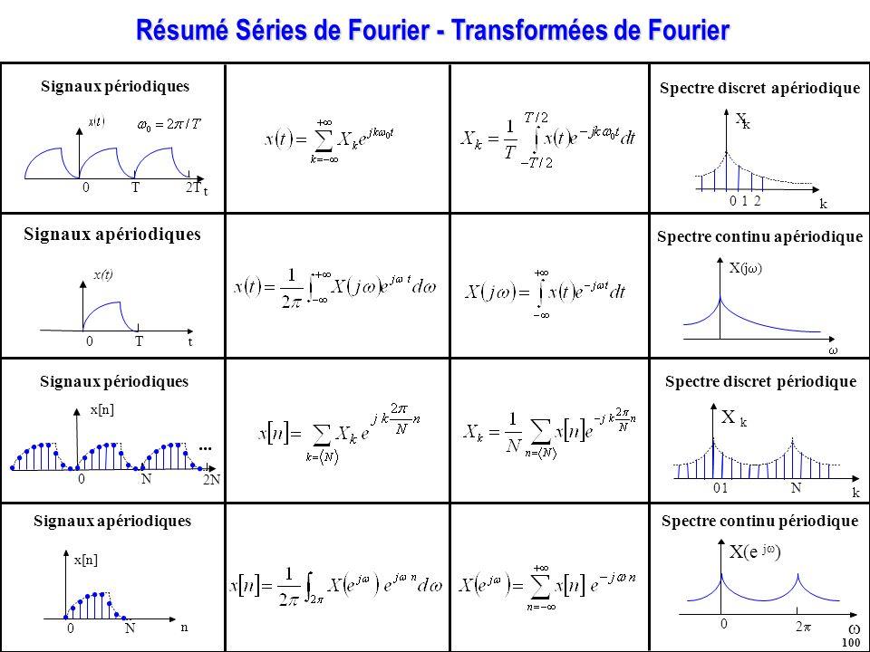 Résumé Séries de Fourier - Transformées de Fourier