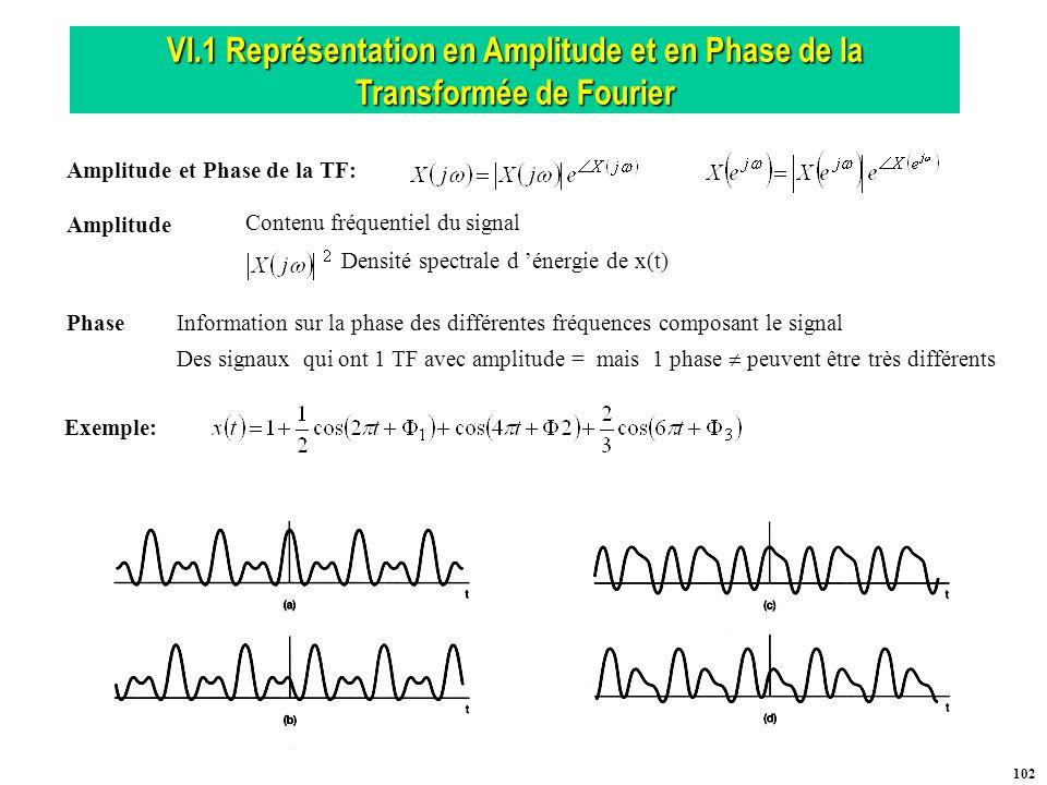 Amplitude et Phase de la TF: