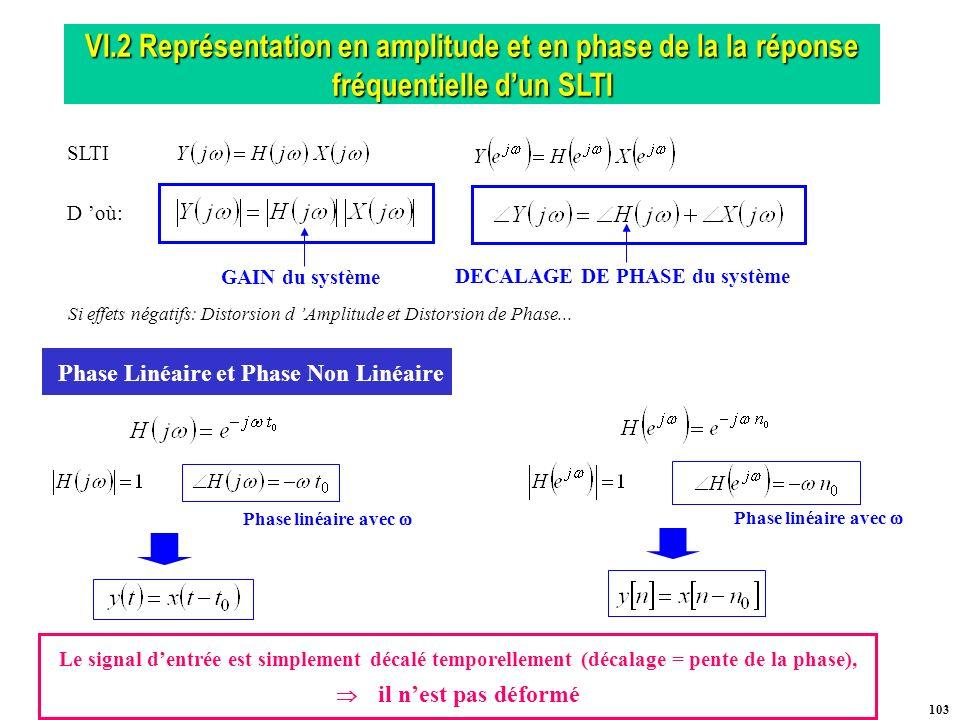 DECALAGE DE PHASE du système Phase Linéaire et Phase Non Linéaire