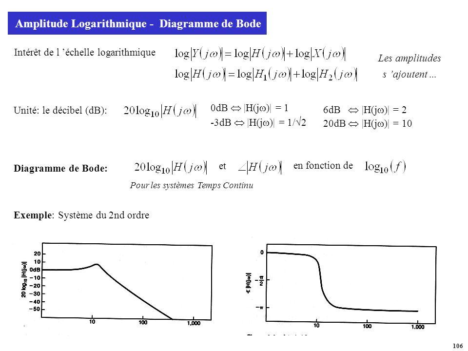 Amplitude Logarithmique - Diagramme de Bode