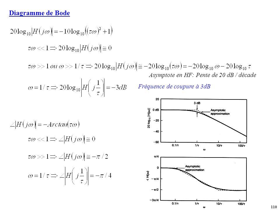Diagramme de Bode Asymptote en HF: Pente de 20 dB / décade