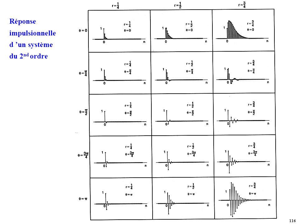 Réponse impulsionnelle d 'un système du 2nd ordre