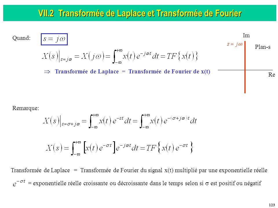 VII.2 Transformée de Laplace et Transformée de Fourier