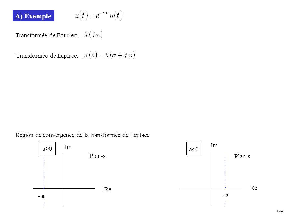 A) Exemple Transformée de Fourier: Transformée de Laplace: