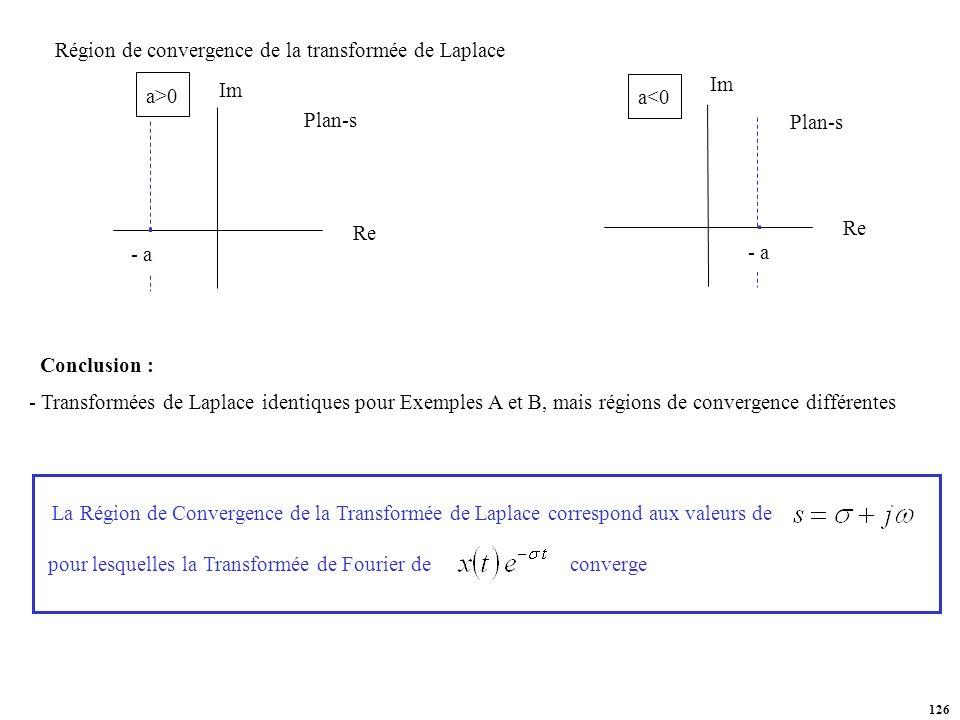Région de convergence de la transformée de Laplace