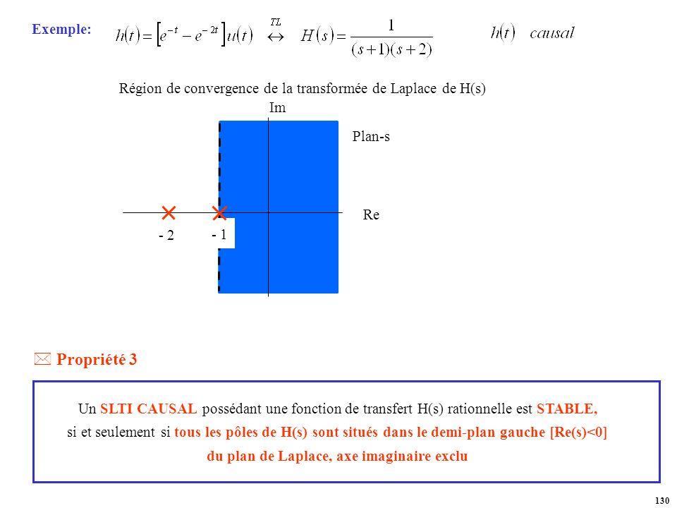 Région de convergence de la transformée de Laplace de H(s)