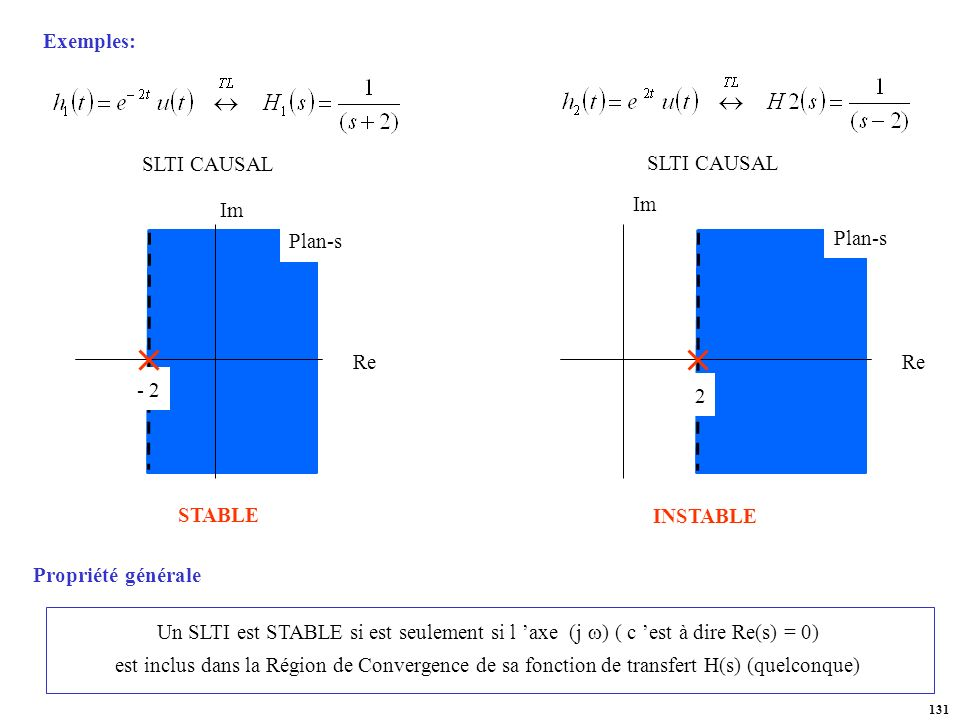 Exemples: SLTI CAUSAL. SLTI CAUSAL. Im. Re. Plan-s. - 2. Im. Re. Plan-s. 2. STABLE. INSTABLE.