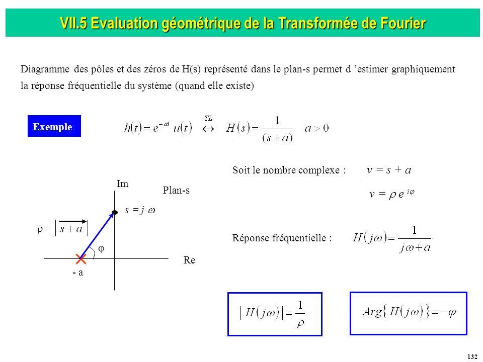 VII.5 Evaluation géométrique de la Transformée de Fourier