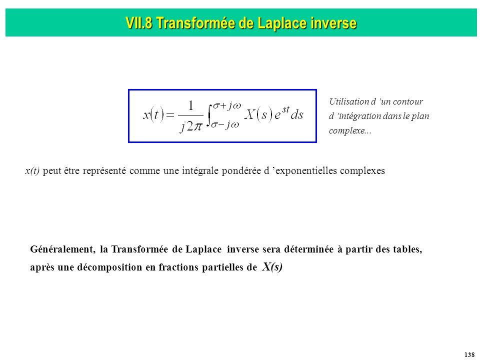 VII.8 Transformée de Laplace inverse