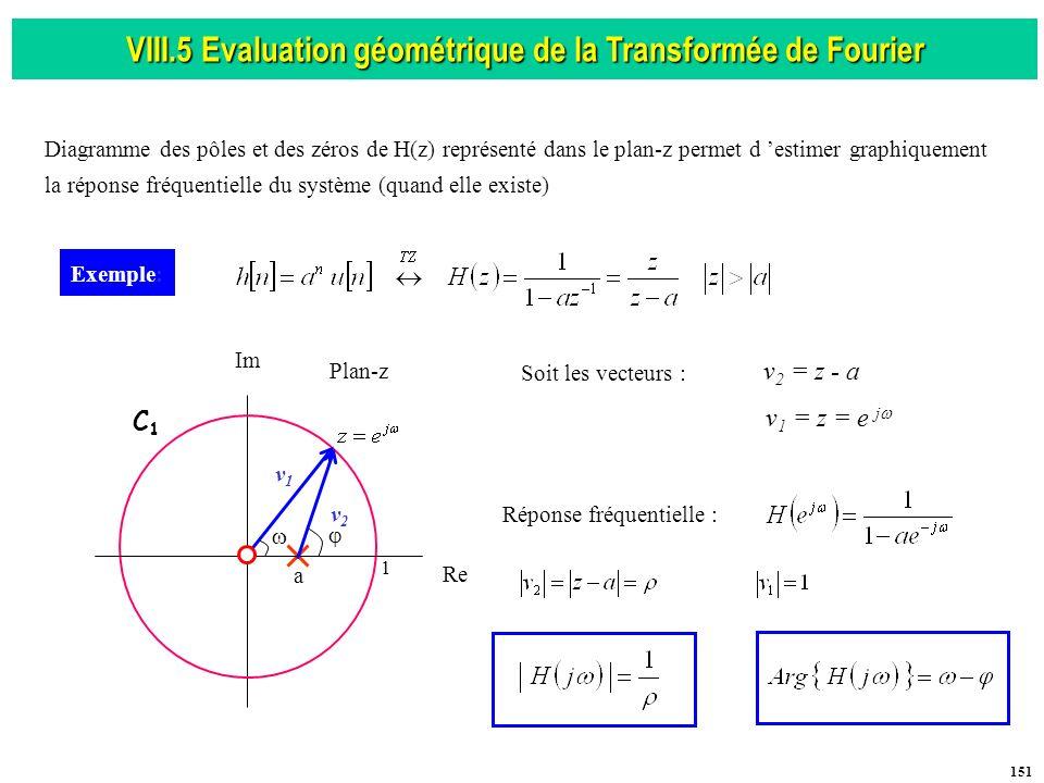 VIII.5 Evaluation géométrique de la Transformée de Fourier