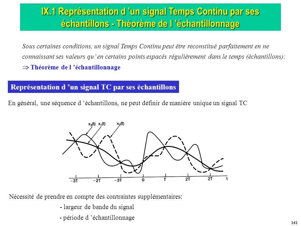 IX.1 Représentation d 'un signal Temps Continu par ses échantillons - Théorème de l 'échantillonnage