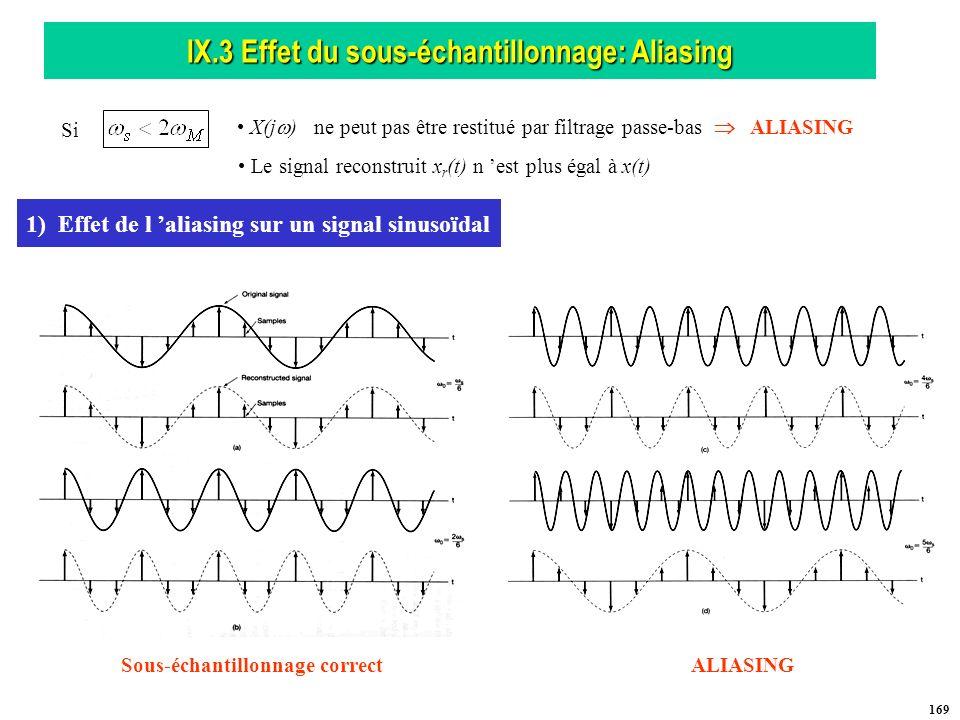 IX.3 Effet du sous-échantillonnage: Aliasing