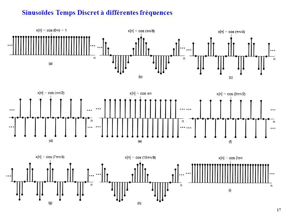 Sinusoïdes Temps Discret à différentes fréquences