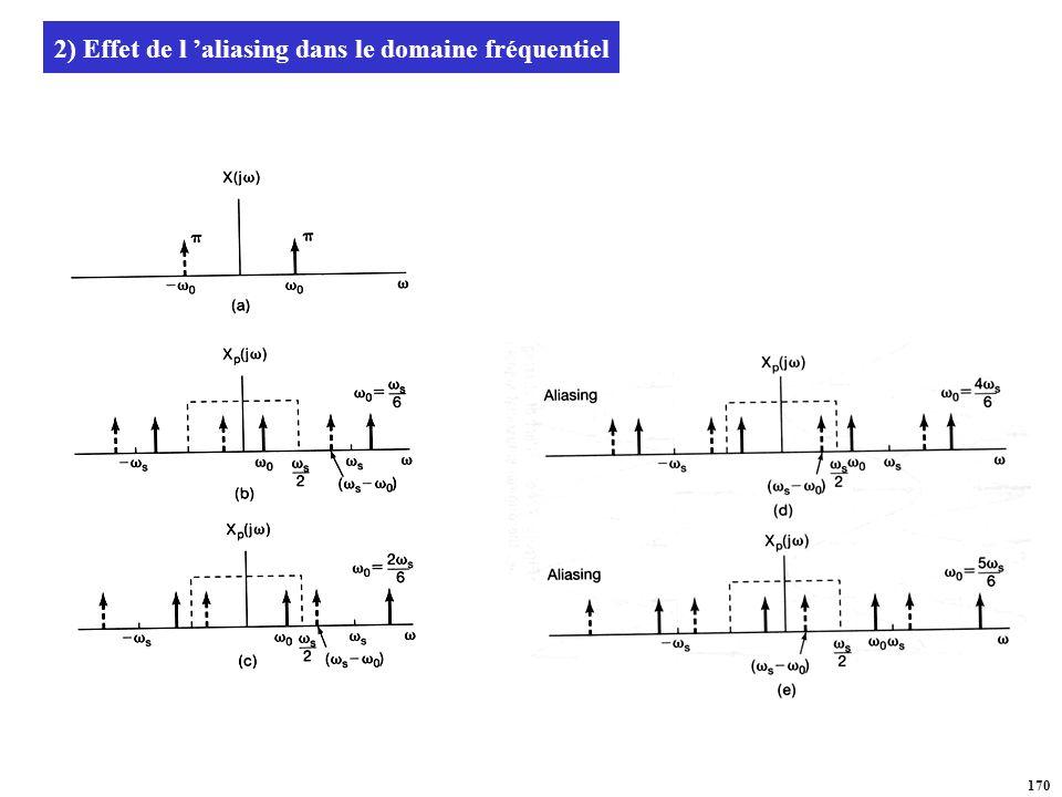2) Effet de l 'aliasing dans le domaine fréquentiel
