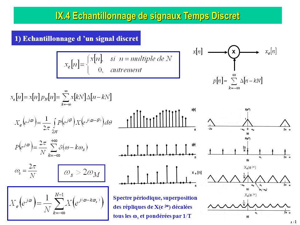 IX.4 Echantillonnage de signaux Temps Discret