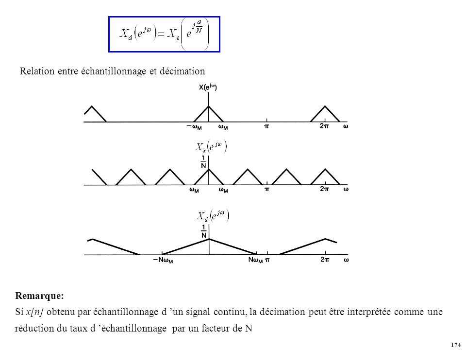 Relation entre échantillonnage et décimation