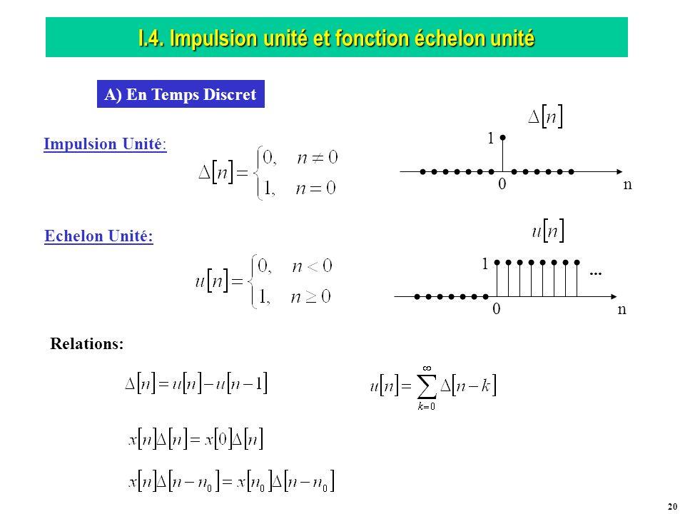 I.4. Impulsion unité et fonction échelon unité