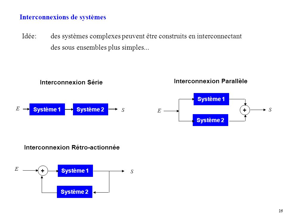 Interconnexions de systèmes