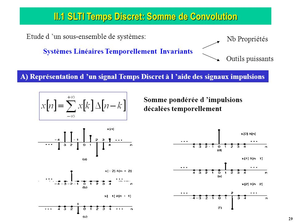 II.1 SLTI Temps Discret: Somme de Convolution